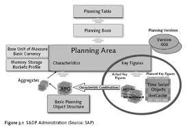 Chapter 3 Demand Planning With Sap Apo Dp