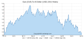 Euro Dollar Comparison Chart 4000 Eur Euro Eur To Us Dollar Usd Currency Exchange