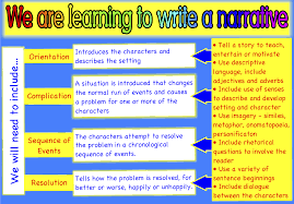 narrative writing clipart  narrative writing flow chart clipart