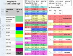 Nuke Pro Gamma Energy Chart