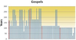 New Testament Manuscripts Chart How Long From Original New Testament Books To Oldest Copies