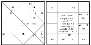 Hindi Kundali Chart Sanjay Dutt Birth Chart Sanjay Dutt Kundli Horoscope By
