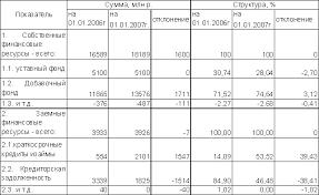 Финансовые ресурсы организации Финансирование и кредитование  На основании проделанного анализа в таблице №1 можно сделать следующие выводы