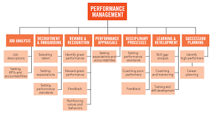 Framework of Workplace Information Practices