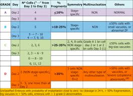 Embryo Grading Chart The Embryology Interest Group Updating Asebirs