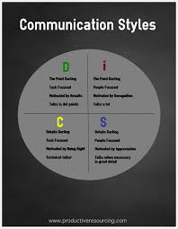 the communication key profile productive resourcing communication styles disc