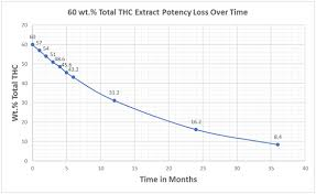 Thc Potency Chart Application Notes Big Sur Scientific