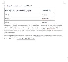 Blood Sugar Chart Clamper Pod Designer