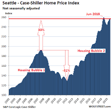 Case Shiller Index Chart The Most Splendid Housing Bubbles In America Sep Update