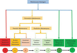 Preventive Maintenance Process Flow Chart Sustainable Maintenance Practices And Skills For Competitive