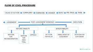 Civil Procedure Flowchart Karenlustica17