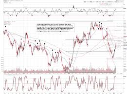 Golds 50 Dma Breakout Sunshine Profits