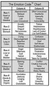 The Emotion Code Chart Spiritual Response Therapy