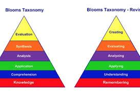 Taxonomy is a remarkably complex, fluid science. Here S What S Wrong With Bloom S Taxonomy A Deeper Learning Perspective Opinion