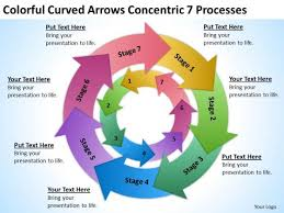 business plan ppt sample curved arrows concentric 7 processess ppt sample nonprofit business