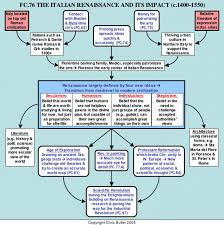 Flow Chart Of Medieval Period Pin By Mr White On Research Project The Renaissance