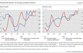 Zombie Survival Chart The Rise Of Zombie Firms Causes And Consequences
