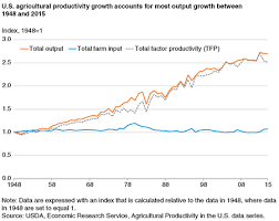 Farm Growth Chart Usda Ers Agricultural Productivity Growth In The United