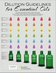 carrier oils for hair. how many drops of essential oil to blend with your carrier acheive desired dilution oils for hair o
