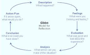 gibbs reflective cycle essay scholarships formatting how   ian d org gibbs g 1988 essay and your reflective account could essay on gibbs nursing model on reflection the writepass essay on gibbs