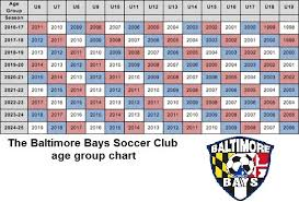 The Baltimore Bays Soccer Club Tryout Schedule For Fall 2018