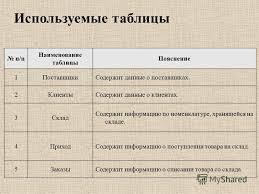 Презентация на тему БОУ ОО СПО Омский промышленно экономический  5 п п Наименование
