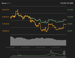 Ethereum Classic Difficulty Chart Bitcoin Price Retakes 10k As Fresh Data Supports Giant 300