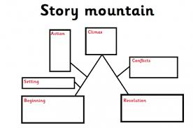 Story Mountain Planner Template Story Maps Story Mountains And Story Flowcharts Explained For