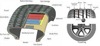 tire diagram car tire database wiring diagram images car tire diagram diagram