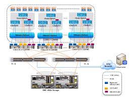 cisco virtualization solution for emc vspex vmware vsphere mtu setting