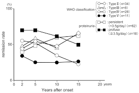 glucocorticoid therapy in systemic lupus erythematosus clinical remission rate of lupus nephritis according the who classification type and degree of proteinuria