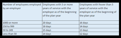 Pto Chart The Workflex In The 21st Century Act Compensable Leave