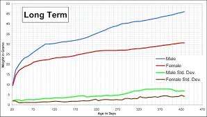 Lab Growth Chart Upherewards Co