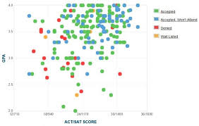 The New School Gpa Sat Scores And Act Scores