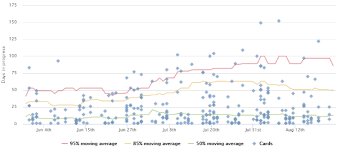 Cycle Time Charts For Trello Corrello
