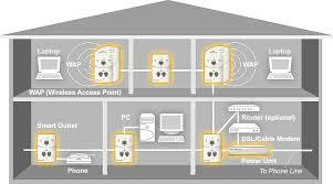 house wiring for internet use data wiring diagrams \u2022 dish network home wiring diagram smart wiring alternative the it guys wa rh itguyswa com au house wiring diagrams network over
