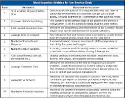 service desk metrics a practical guide to enhancing performance