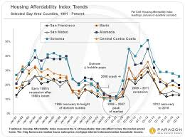 Housing Prices Bay Area Chart Income Affluence Poverty The Cost Of Housing Housing