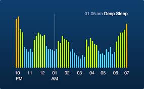 Ideal Sleep Cycle Chart Sleep Time By Azumio