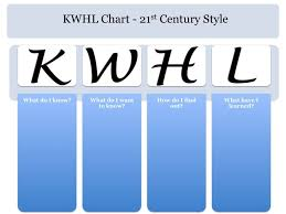Kwl Chart Best Revised KWL Chart For The 48st Century 48 KWHL Chart Template