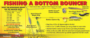 Crawler Harness Depth Chart More Bottom Bouncing Tips Fishing Tips Walleye Fishing