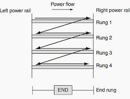 plc ladder diagrams for electrical engineers scanning the ladder program