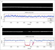 Ewma Control Chart Of Residuals A Non Defect B Empty
