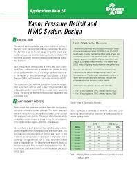 Vapor Pressure Deficit Chart Desert Aire Outlines Impact Of Grow Room Vapor Pressure