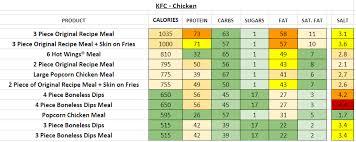 Kfc Nutritional Info Nutritionwalls