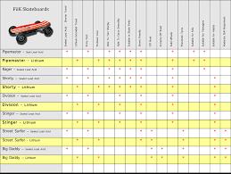 Longboard Weight Chart Electric Skateboards