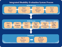Va Rating Pay Chart The Integrated Disability Evaluation System