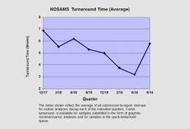 Turnaround Chart Nosams
