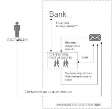 Реферат Развитие системы потребительского кредитования в РФ  Развитие системы потребительского кредитования в РФ