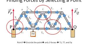 tension force bridge. truss bridge tension and compression analysis: physics static equilibrium - youtube force